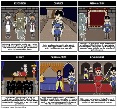 Hamlet - Five Act Structure Storyboard by rebeccaray